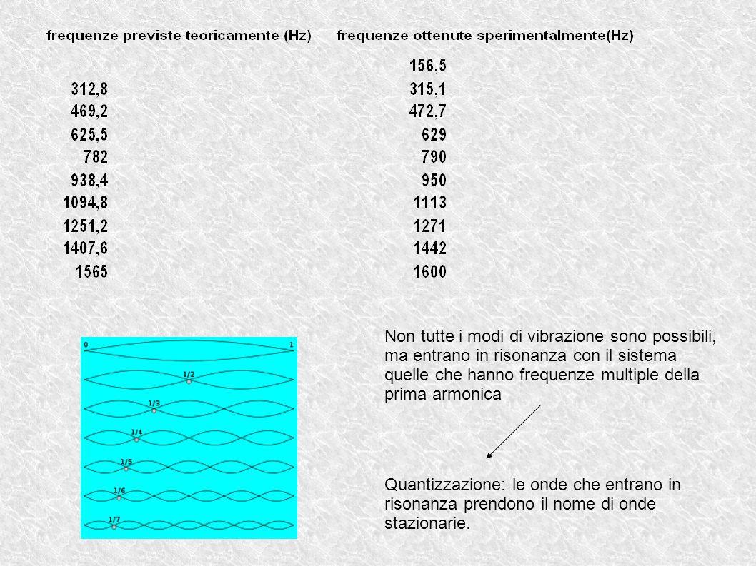 Non tutte i modi di vibrazione sono possibili, ma entrano in risonanza con il sistema quelle che hanno frequenze multiple della prima armonica