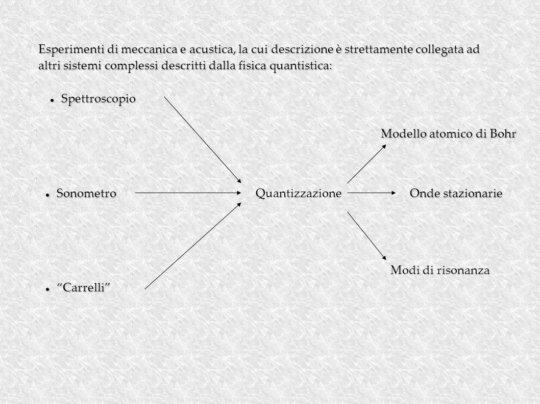 Esperimenti di meccanica e acustica, la cui descrizione è strettamente collegata ad altri sistemi complessi descritti dalla fisica quantistica: