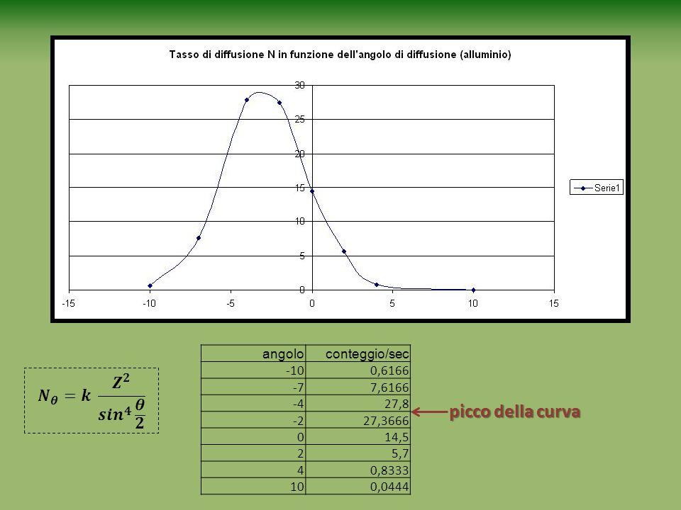 picco della curva 𝑵 𝜽 =𝒌 𝒁 𝟐 𝒔𝒊𝒏 𝟒 𝜽 𝟐 angolo conteggio/sec -10 0,6166