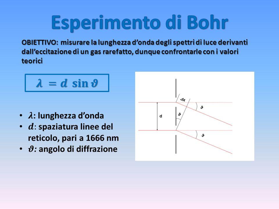 Esperimento di Bohr 𝝀 =𝒅 𝐬𝐢𝐧 𝝑 𝝀: lunghezza d'onda