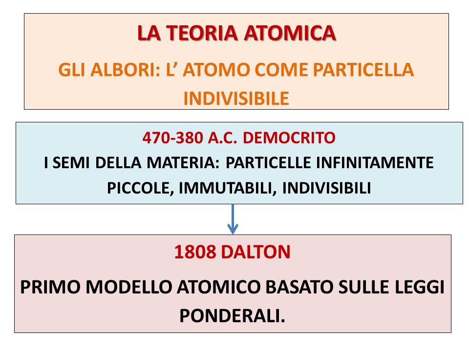 LA TEORIA ATOMICA GLI ALBORI: L' ATOMO COME PARTICELLA INDIVISIBILE