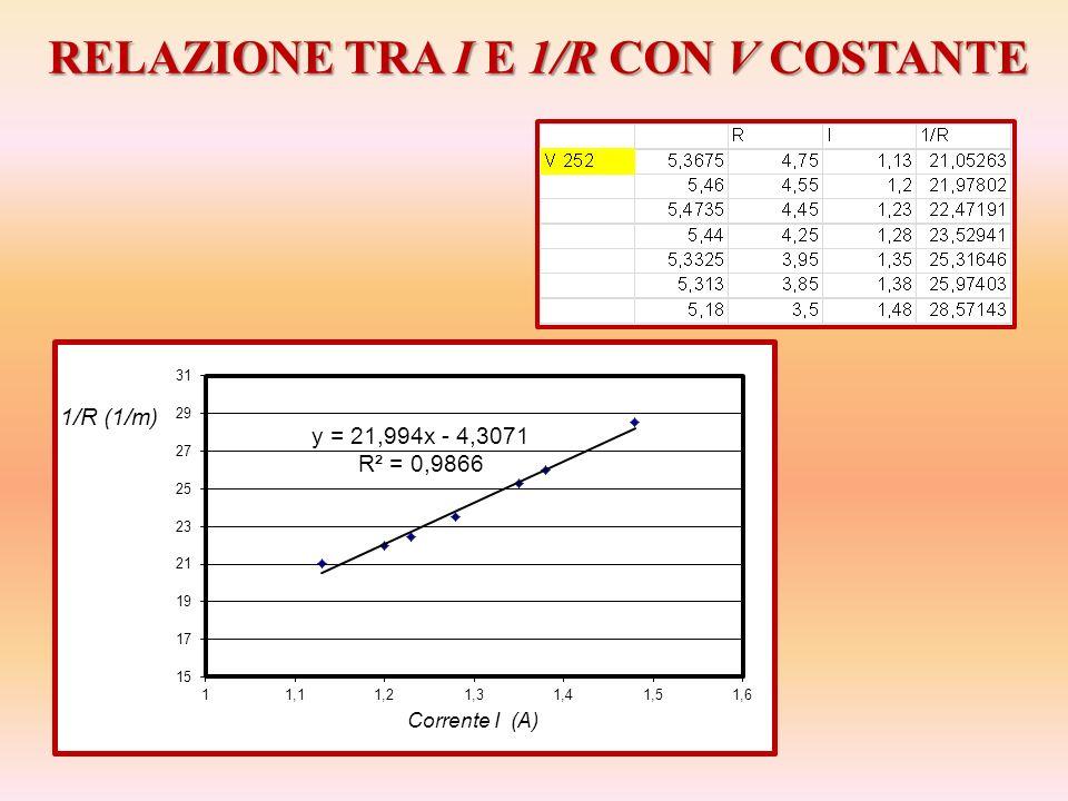 RELAZIONE TRA I E 1/R CON V COSTANTE