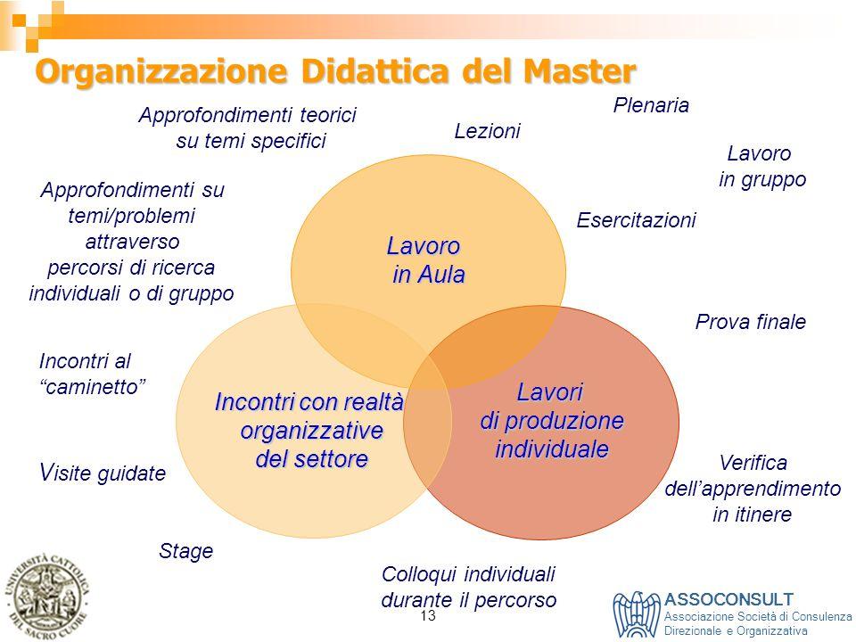 Organizzazione Didattica del Master