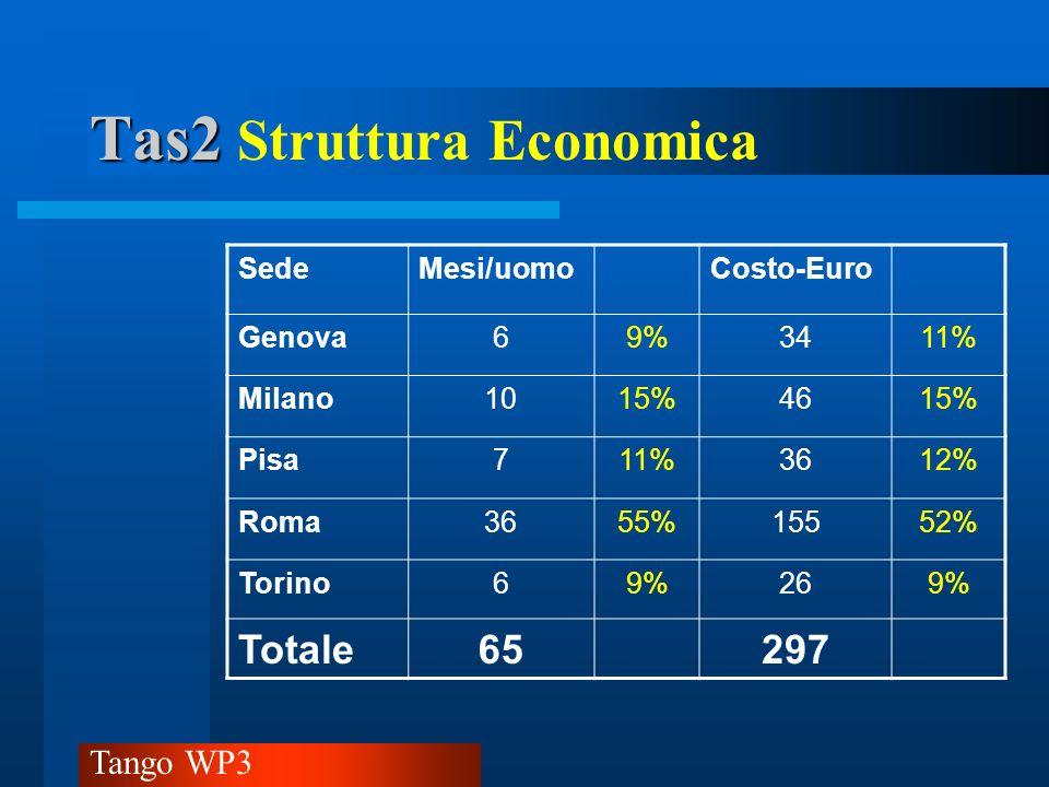 Tas2 Struttura Economica