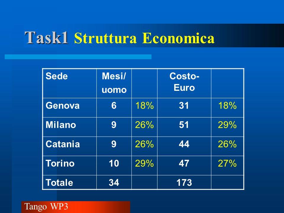 Task1 Struttura Economica