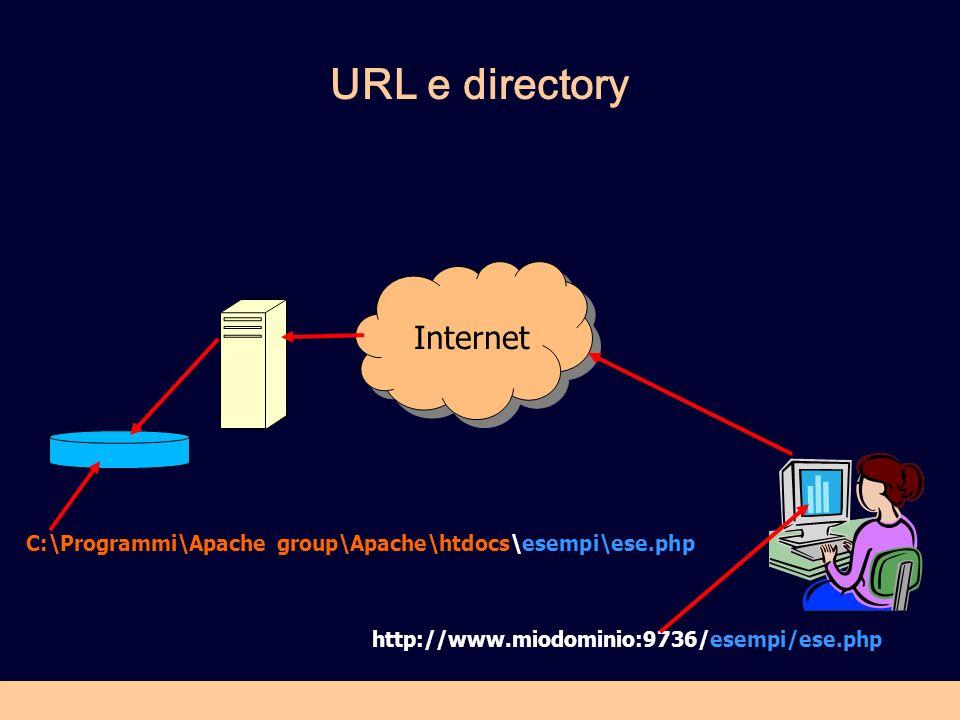 URL e directory Internet