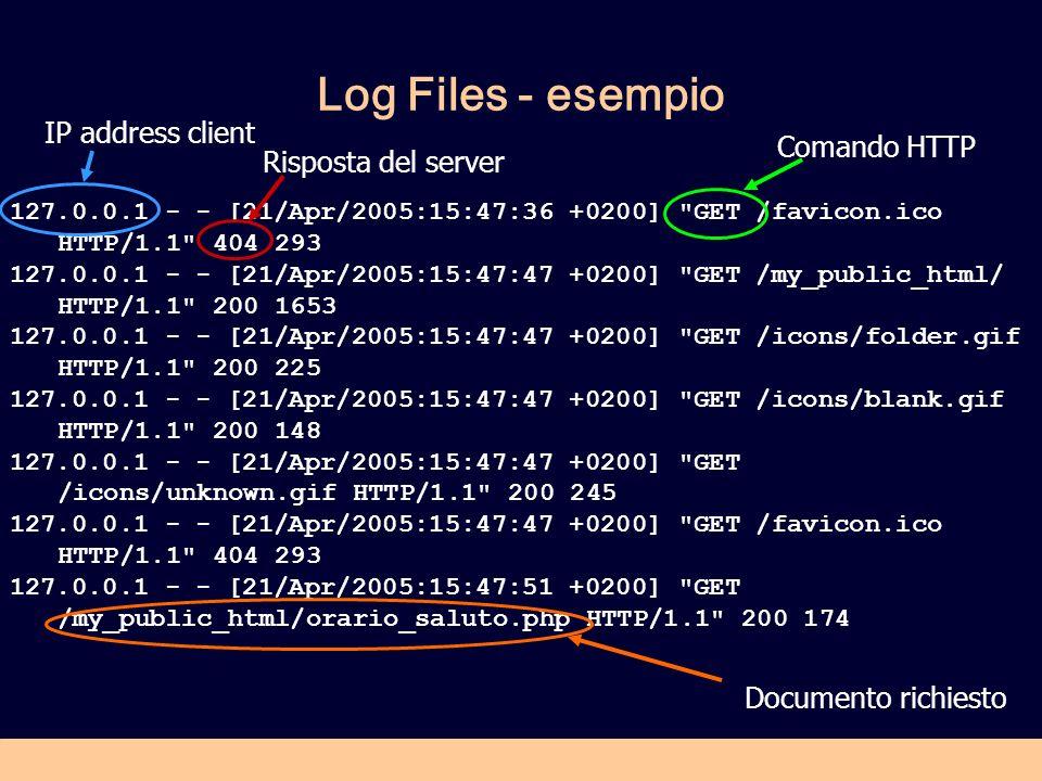 Log Files - esempio IP address client Comando HTTP Risposta del server