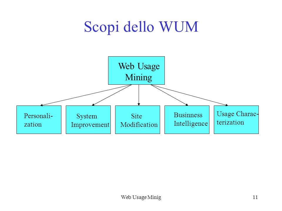 Scopi dello WUM Web Usage Mining Usage Charac- terization Personali-