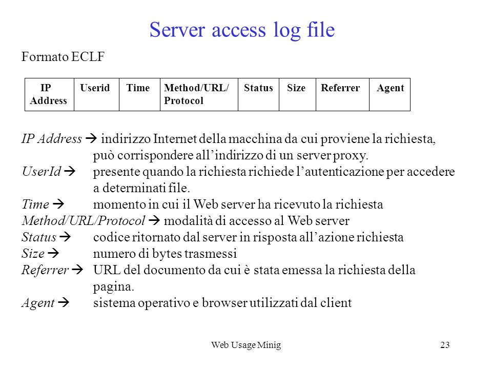 Server access log file Formato ECLF
