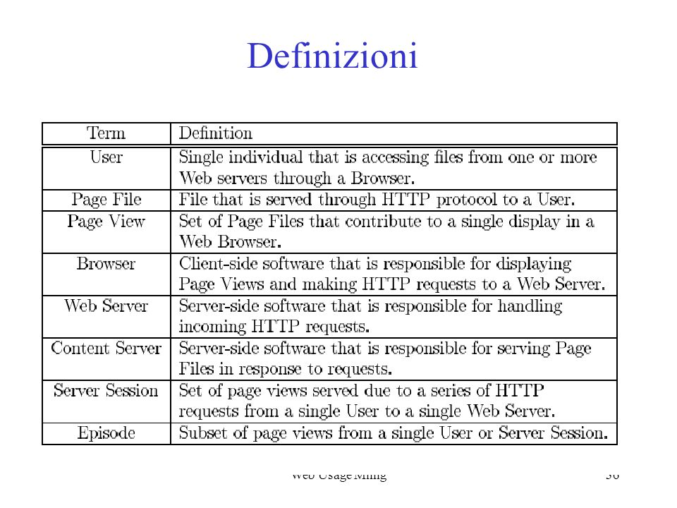 Web Usage Mining Definizioni Web Usage Minig