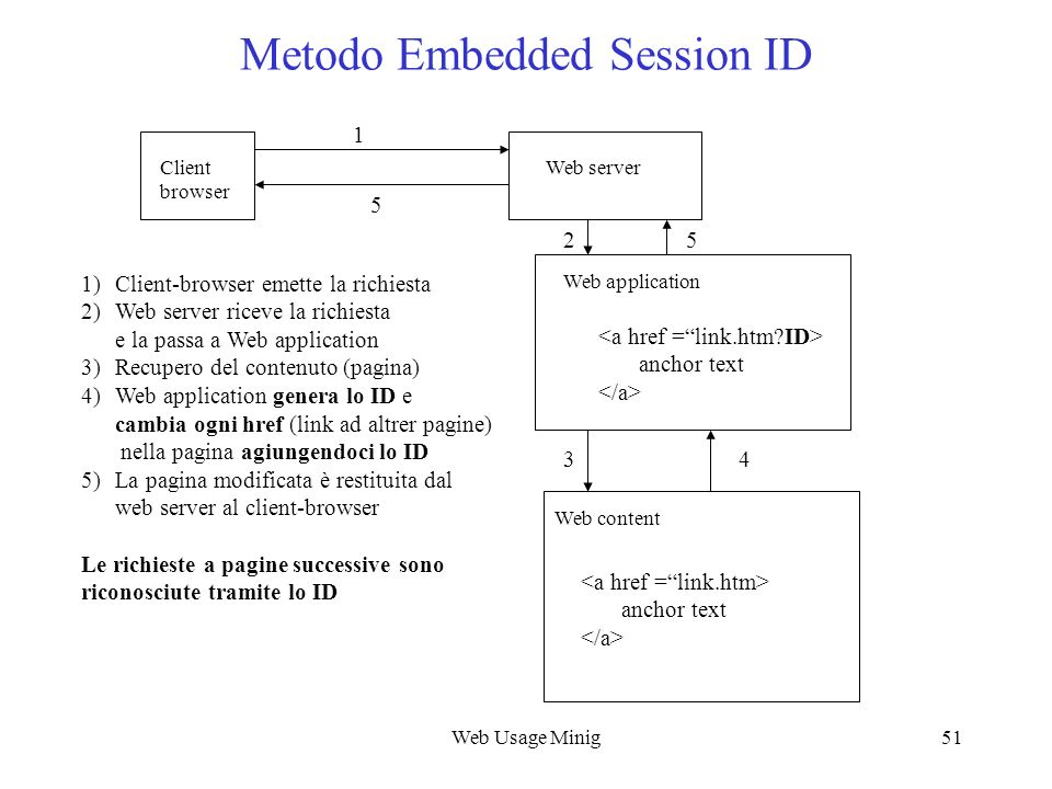 Metodo Embedded Session ID