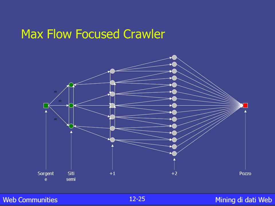 Max Flow Focused Crawler