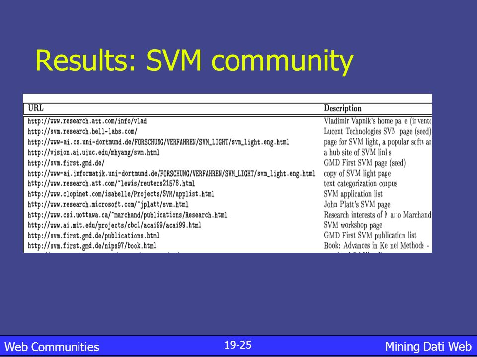 Results: SVM community