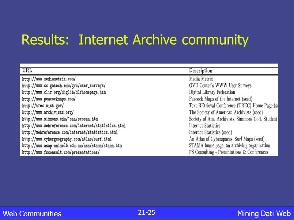 Results: Internet Archive community
