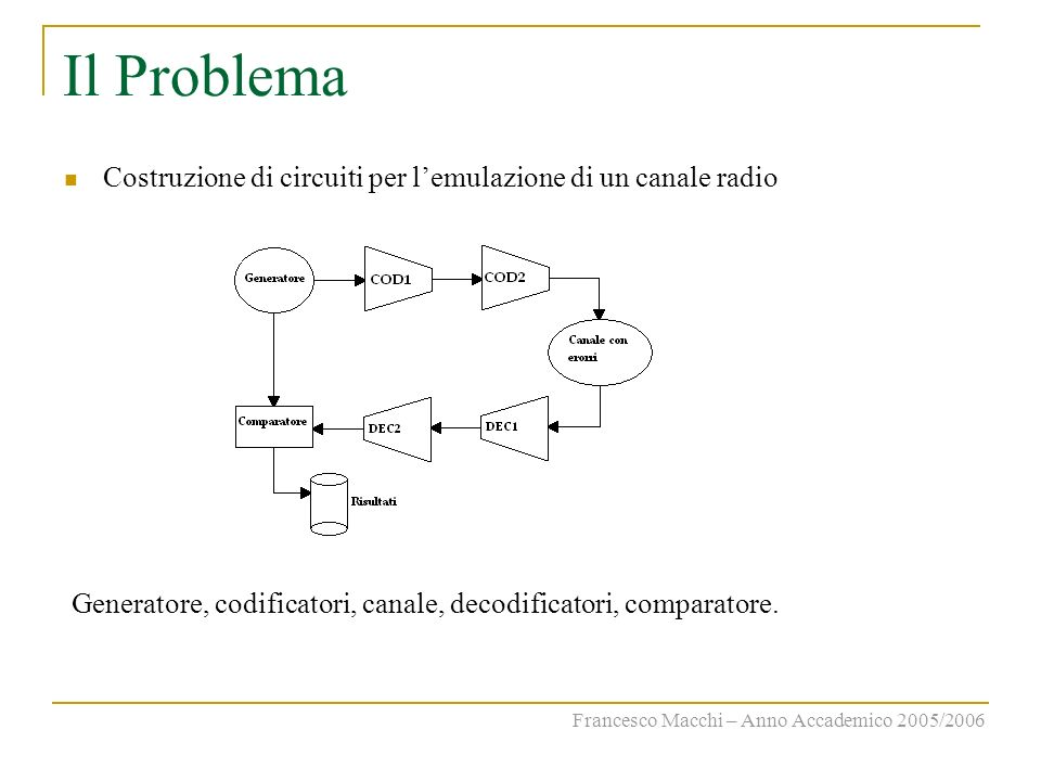 Il Problema Costruzione di circuiti per l'emulazione di un canale radio. Generatore, codificatori, canale, decodificatori, comparatore.