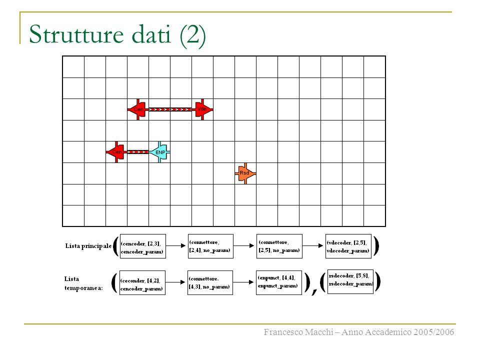 Strutture dati (2) Francesco Macchi – Anno Accademico 2005/2006