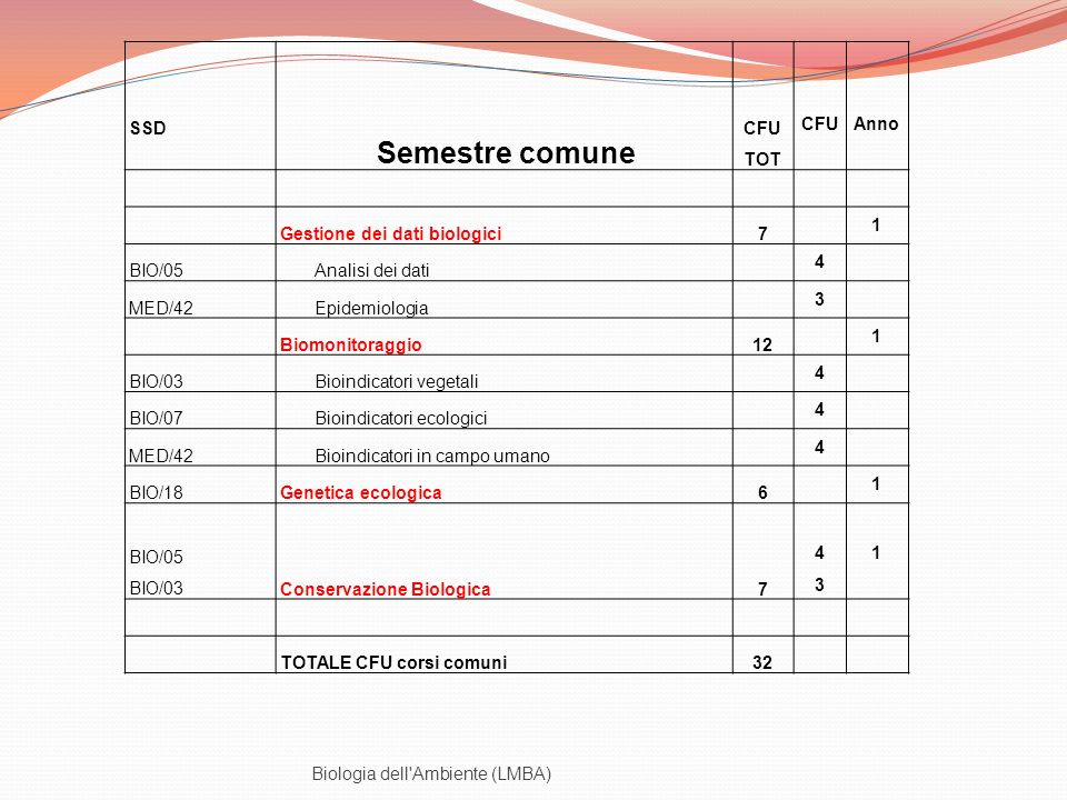 SSD Semestre comune. CFU TOT. CFU. Anno. Gestione dei dati biologici. 7. 1. BIO/05. Analisi dei dati.