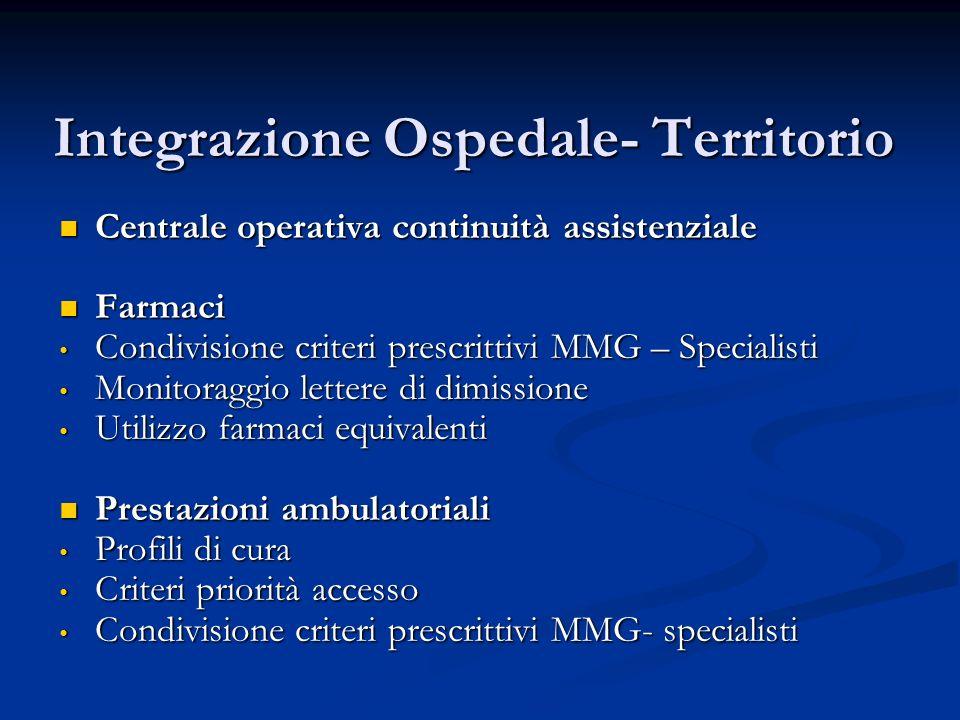 Integrazione Ospedale- Territorio