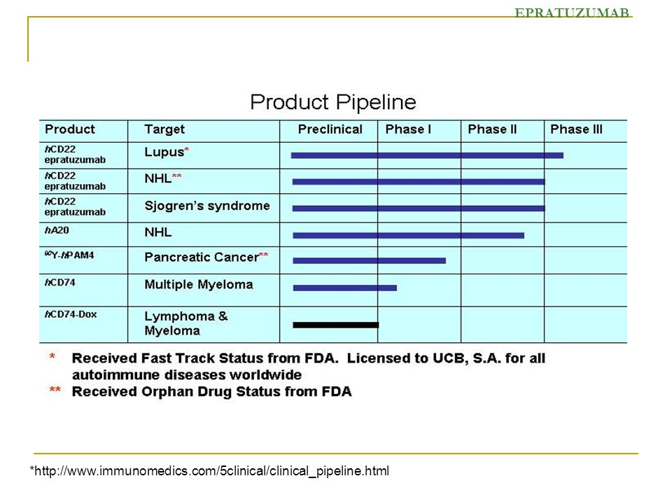 EPRATUZUMAB *http://www.immunomedics.com/5clinical/clinical_pipeline.html