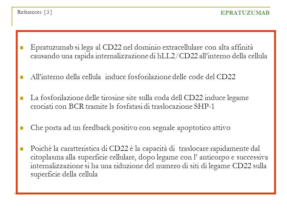 All'interno della cellula induce fosforilazione delle code del CD22