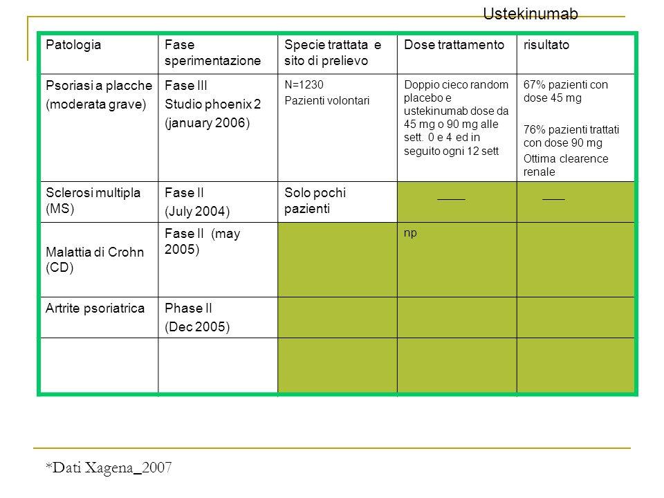 Ustekinumab *Dati Xagena_2007 Patologia Fase sperimentazione