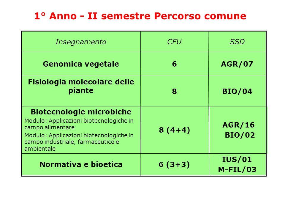 Biotecnologie microbiche Fisiologia molecolare delle piante