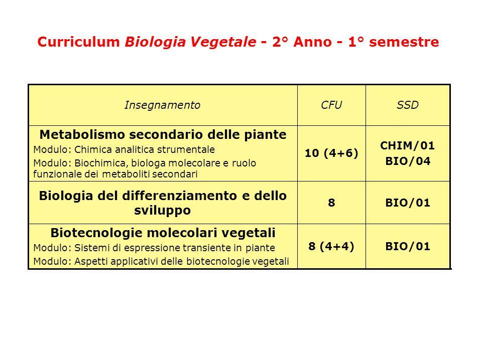 Curriculum Biologia Vegetale - 2° Anno - 1° semestre