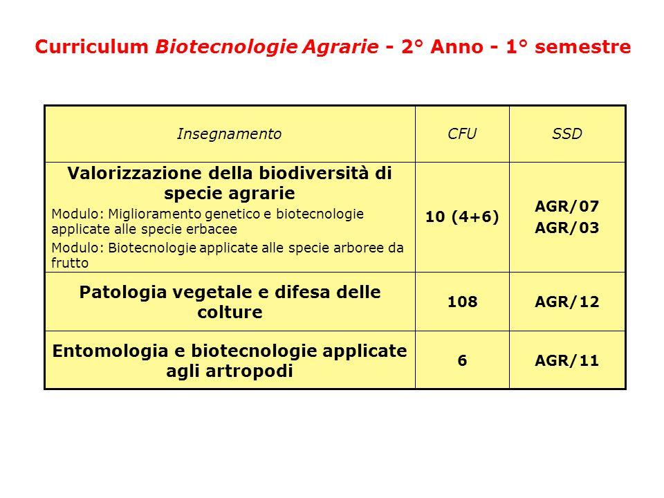 Curriculum Biotecnologie Agrarie - 2° Anno - 1° semestre