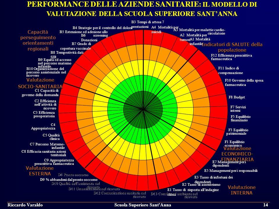  PERFORMANCE DELLE AZIENDE SANITARIE: IL MODELLO DI