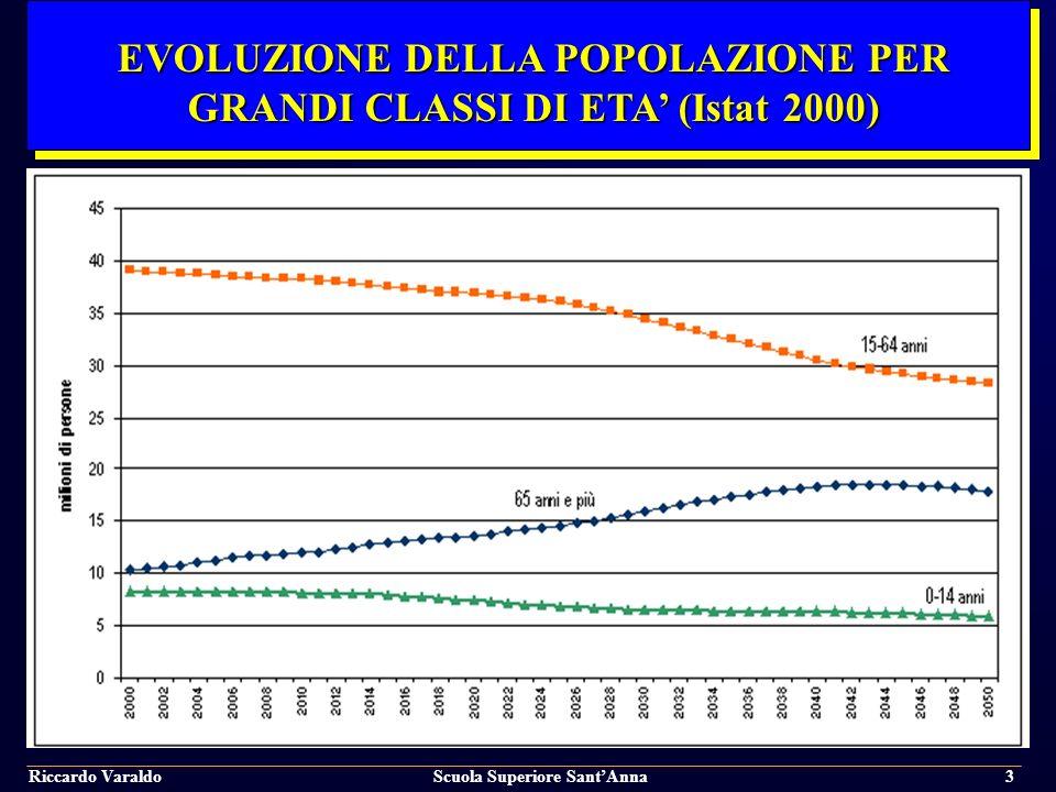 EVOLUZIONE DELLA POPOLAZIONE PER GRANDI CLASSI DI ETA' (Istat 2000)