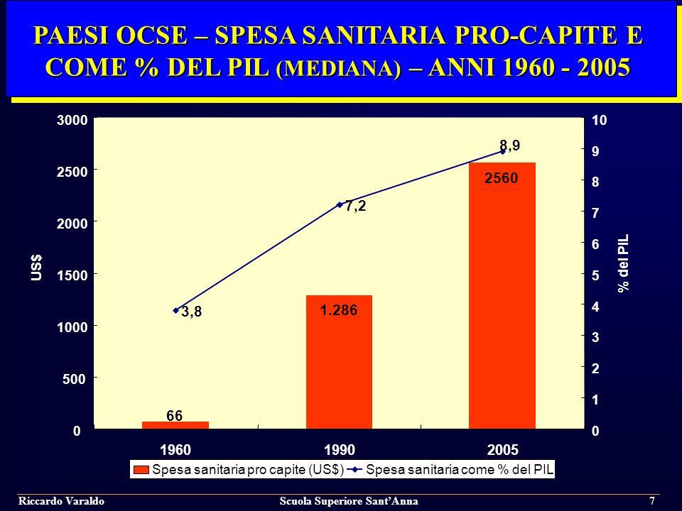 PAESI OCSE – SPESA SANITARIA PRO-CAPITE E