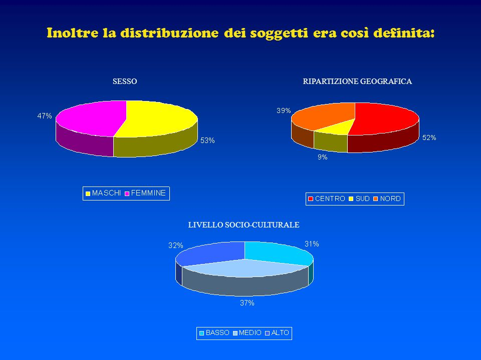 Inoltre la distribuzione dei soggetti era così definita: