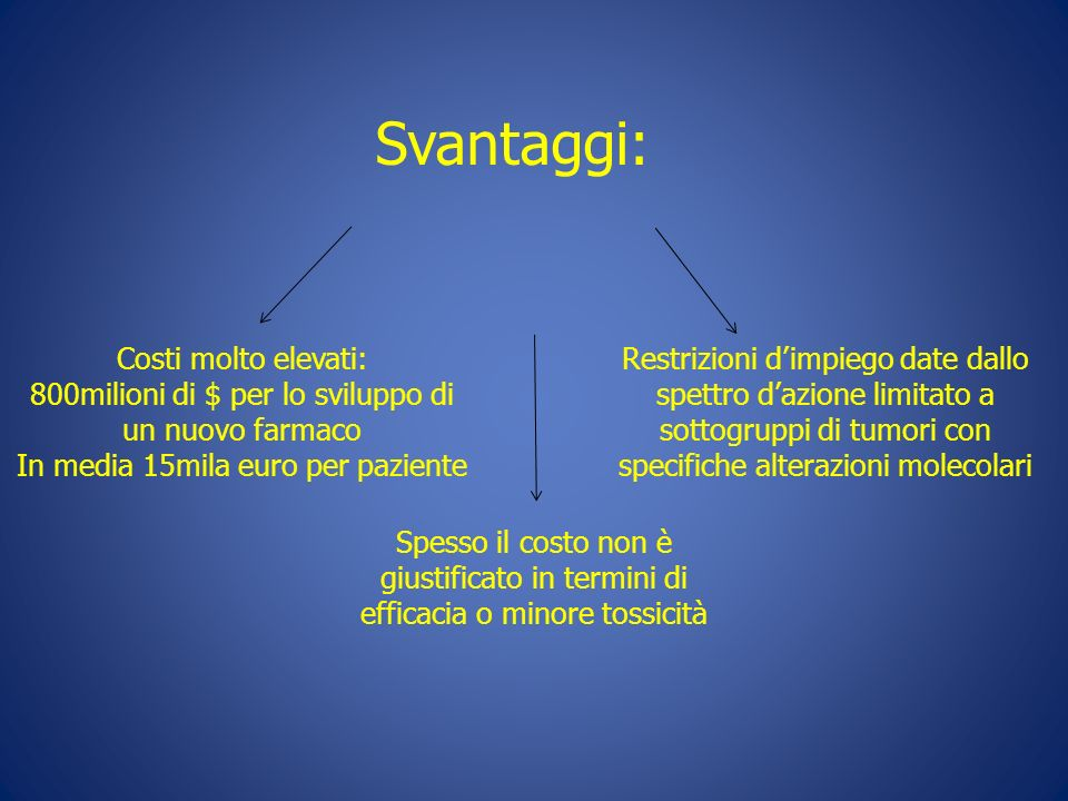 Svantaggi: Costi molto elevati: