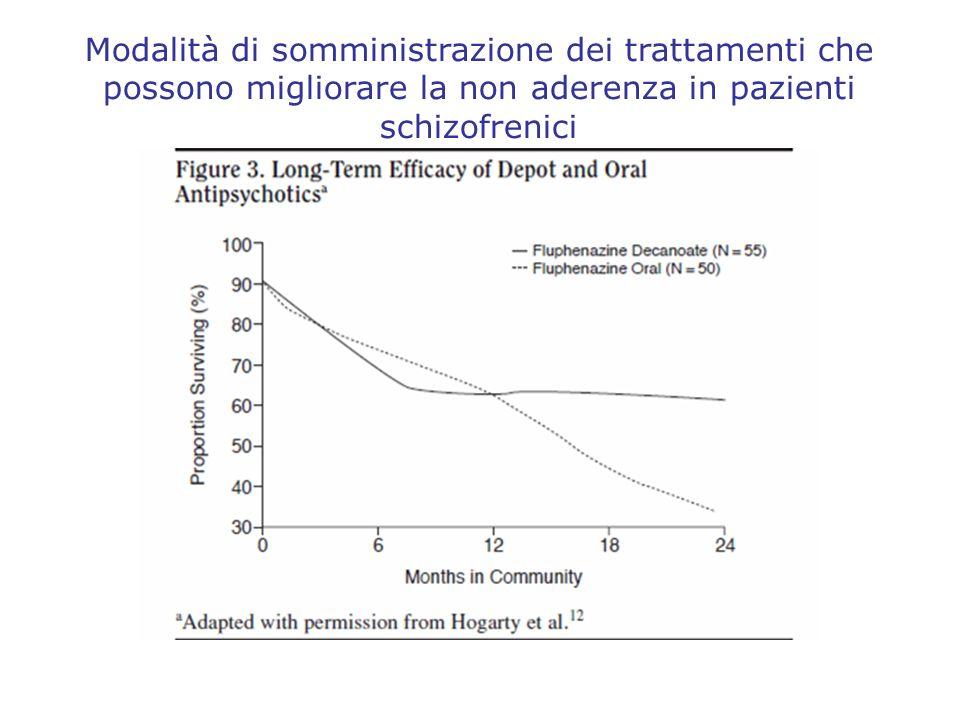 Modalità di somministrazione dei trattamenti che possono migliorare la non aderenza in pazienti schizofrenici