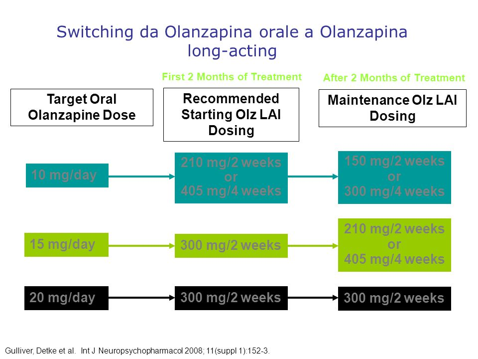 Switching da Olanzapina orale a Olanzapina long-acting