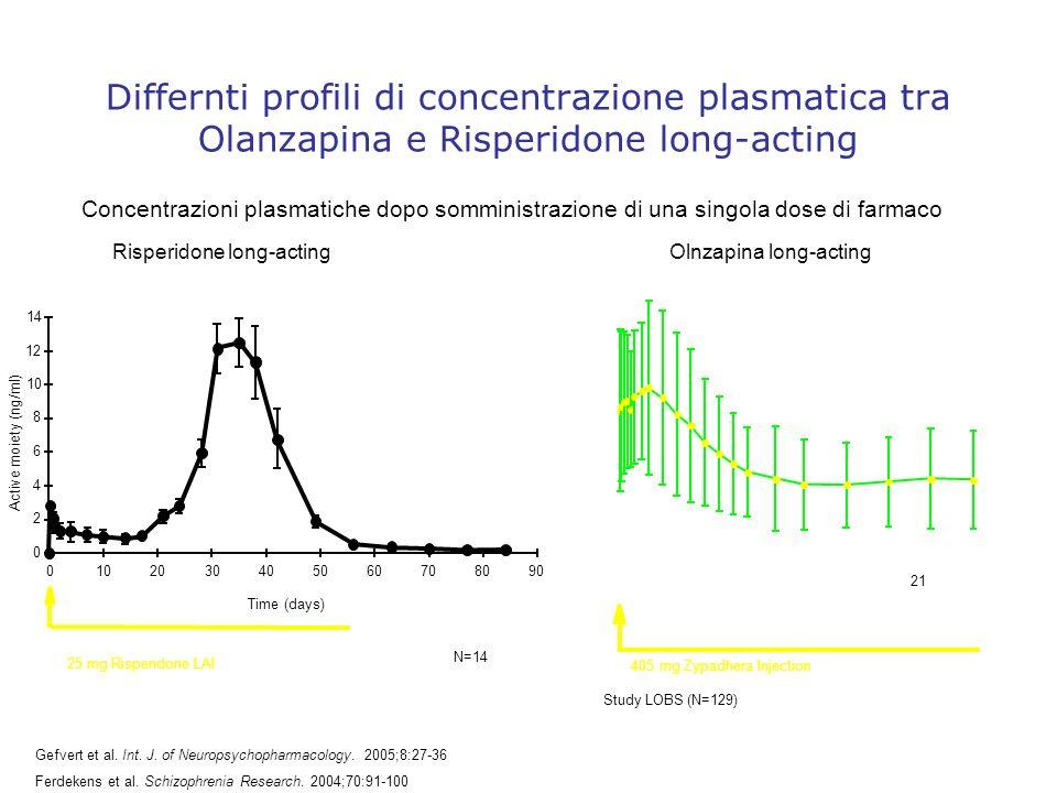 Differnti profili di concentrazione plasmatica tra Olanzapina e Risperidone long-acting
