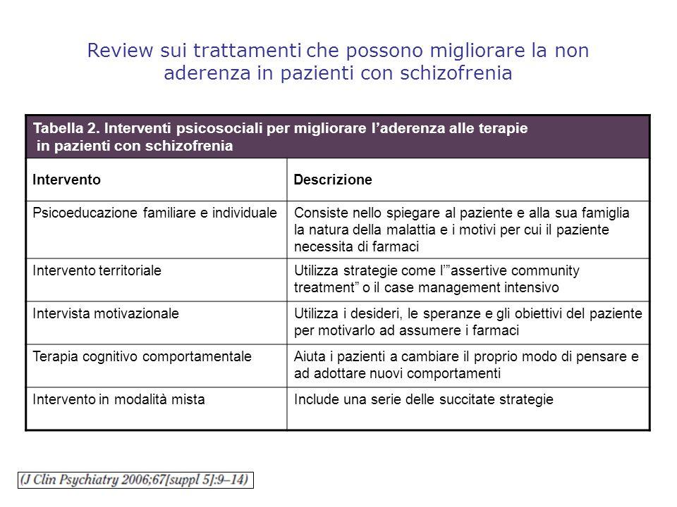 Review sui trattamenti che possono migliorare la non aderenza in pazienti con schizofrenia