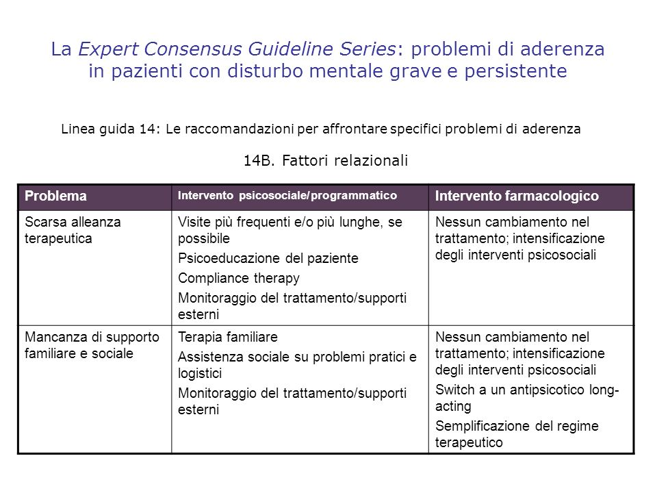 La Expert Consensus Guideline Series: problemi di aderenza in pazienti con disturbo mentale grave e persistente