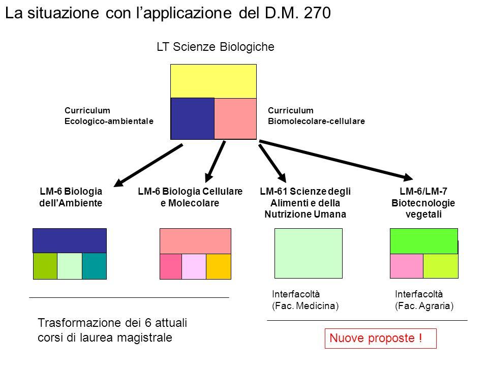 La situazione con l'applicazione del D.M. 270