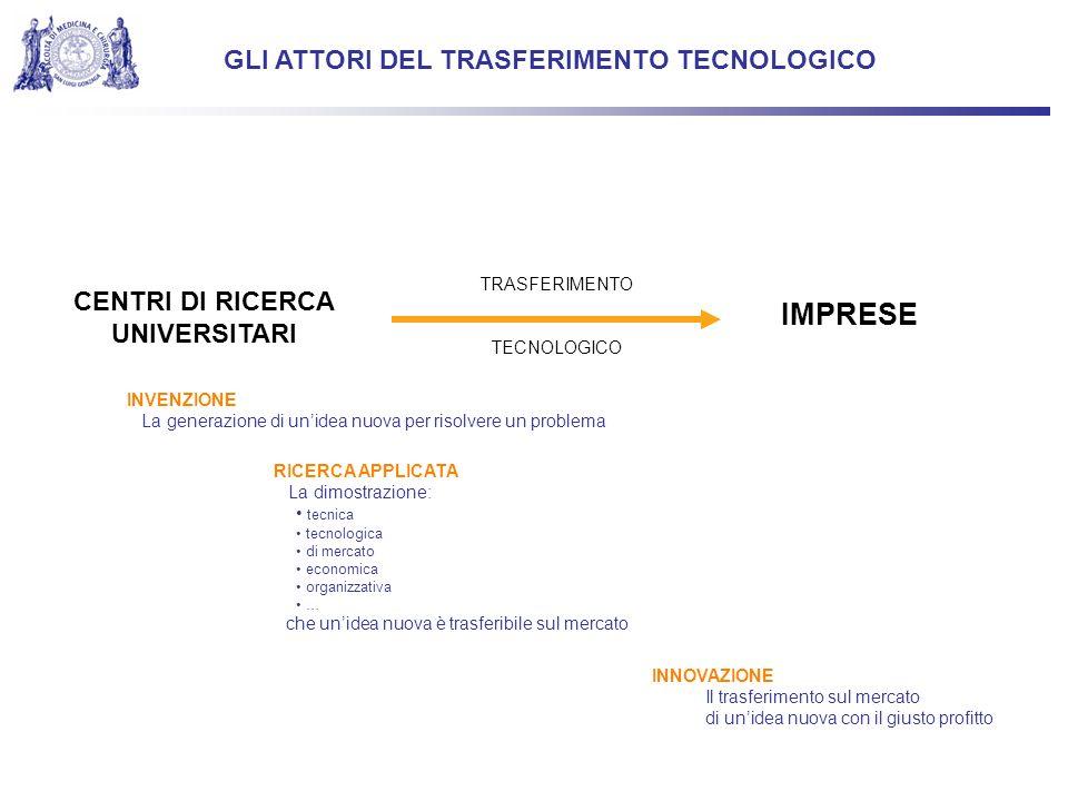 IMPRESE GLI ATTORI DEL TRASFERIMENTO TECNOLOGICO CENTRI DI RICERCA