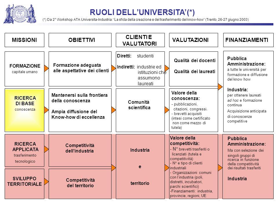 RUOLI DELL'UNIVERSITA'(*)