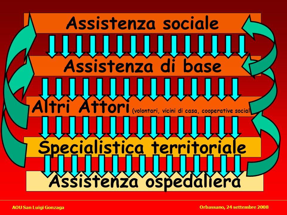 Altri Attori (volontari, vicini di casa, cooperative sociali..)