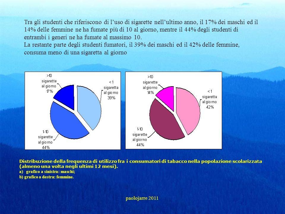 Tra gli studenti che riferiscono di l'uso di sigarette nell'ultimo anno, il 17% dei maschi ed il 14% delle femmine ne ha fumate più di 10 al giorno, mentre il 44% degli studenti di entrambi i generi ne ha fumate al massimo 10. La restante parte degli studenti fumatori, il 39% dei maschi ed il 42% delle femmine, consuma meno di una sigaretta al giorno
