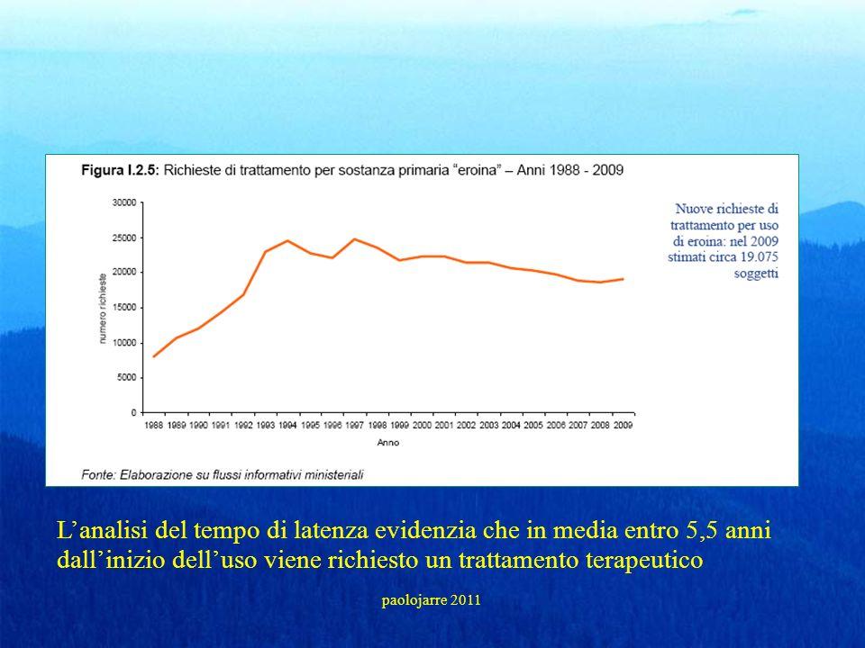 L'analisi del tempo di latenza evidenzia che in media entro 5,5 anni dall'inizio dell'uso viene richiesto un trattamento terapeutico