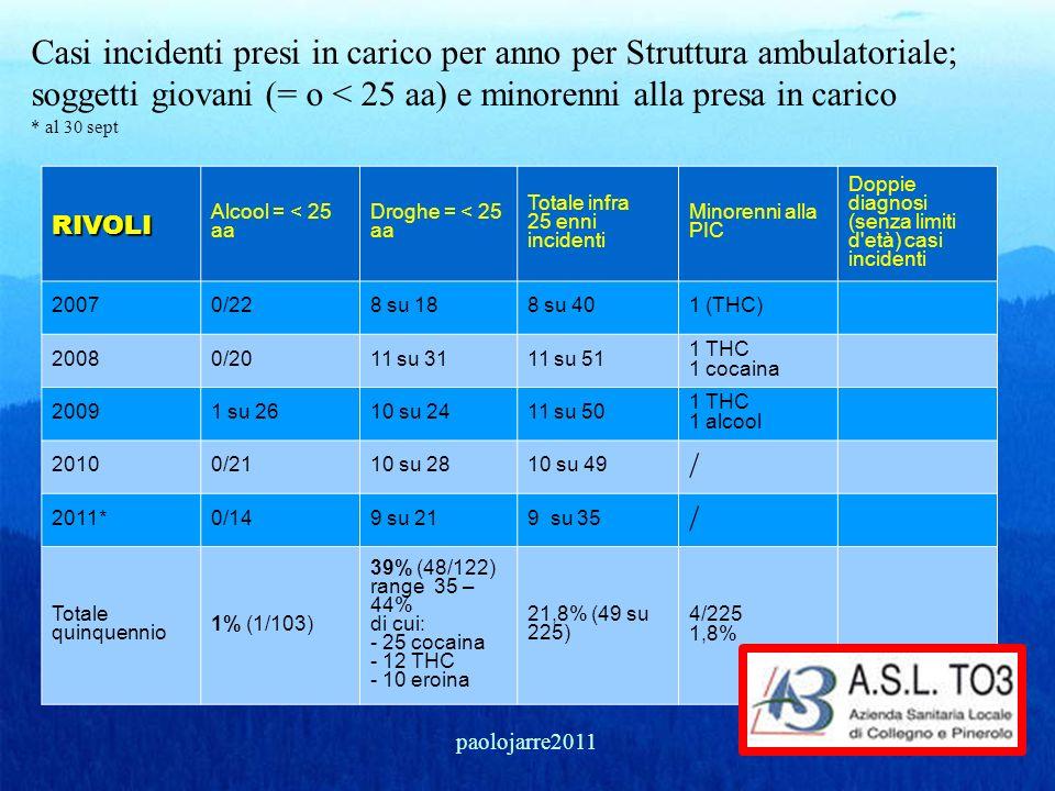 Casi incidenti presi in carico per anno per Struttura ambulatoriale; soggetti giovani (= o < 25 aa) e minorenni alla presa in carico * al 30 sept