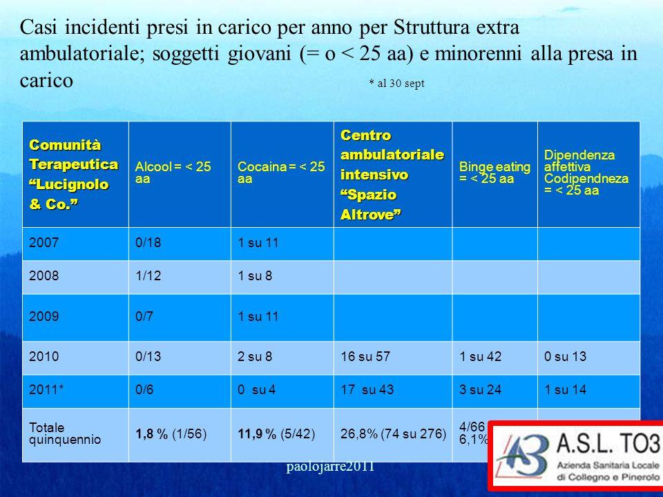 Casi incidenti presi in carico per anno per Struttura extra ambulatoriale; soggetti giovani (= o < 25 aa) e minorenni alla presa in carico * al 30 sept