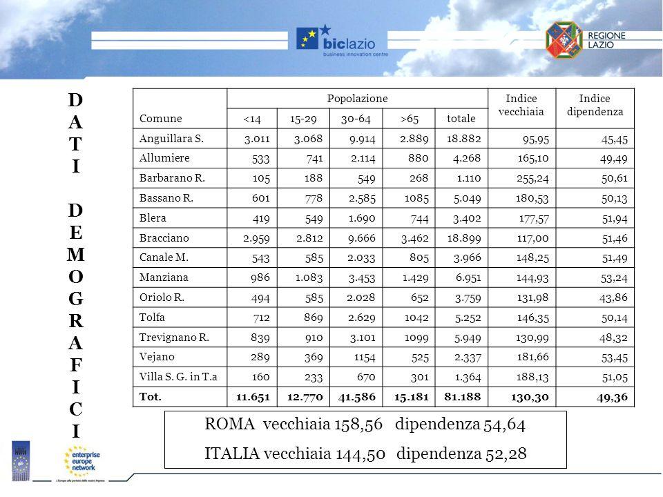 D A T I D E M O G R A F I C I ROMA vecchiaia 158,56 dipendenza 54,64