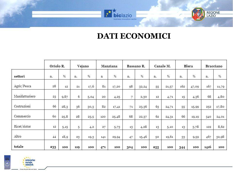 DATI ECONOMICI Oriolo R. Vejano Manziana Bassano R. Canale M. Blera