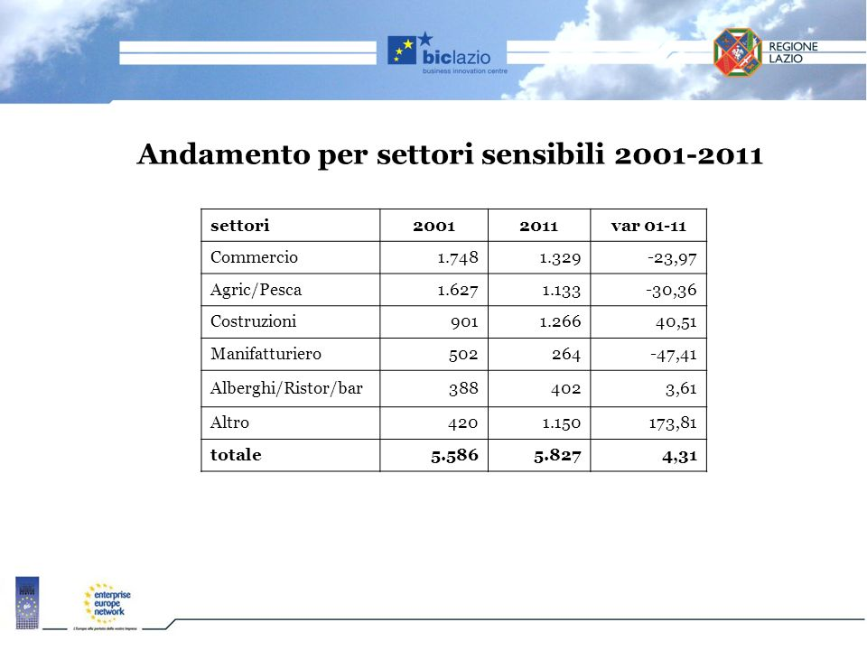 Andamento per settori sensibili 2001-2011