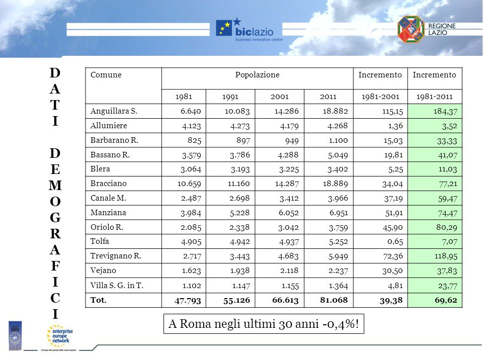 A Roma negli ultimi 30 anni -0,4%!